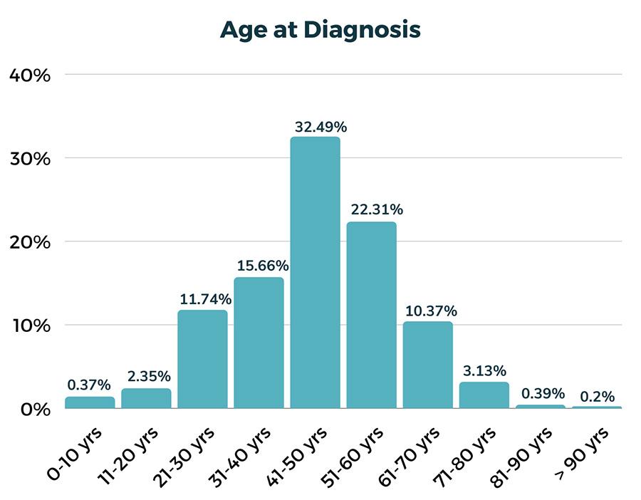 PA diagnosis age