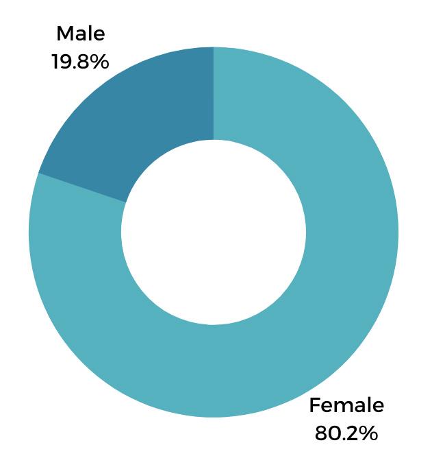 gender PA